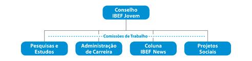 Estrutura IBEF Jovem